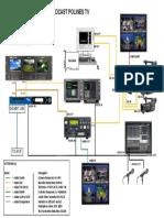 Visio Jaringan Perangkat Broadcast PolinesTV