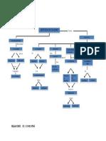 Mapa Sistema de Gestion Calidad