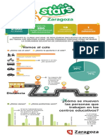 Infografía movilidad escolar proyecto STARS - Zaragoza