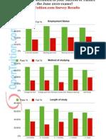 OT June2010 Survey Results