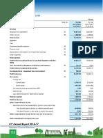 Statement Profit and Loss 0