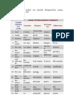Τετράγλωσσο λεξικό του Δανιήλ Μοσχοπολίτη
