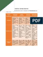 RÚBRICAS Sistema Digestivo 18-3