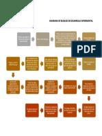 Diagrama de Bloques de Desarrollo Experimental