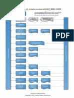 Diagrama  implementacion ISO_9001_2015_Implementation_Process_Diagram_ES.pdf