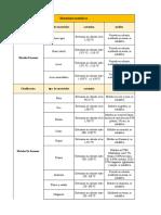 Procesos industriales Tabla Materiales Metalicos UNAD