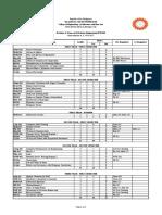 Bs Petroleum Engineering Curriculum-BSU