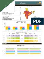 Youth Info Mizoram IND015