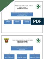 Struktur Organisasi Ruang Pelayanan