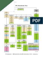 IPC SpecTree Jan13.pdf