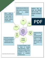 Mapa Conceptual Programas de Proceso