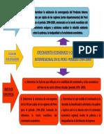 Metodología de La Investigador Árbol de Objetivos