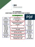 IPC-Standards start to finish.pdf