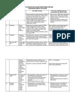 6.1.3.3 Bukti Keterlibatan Dalam Penyusunan Rencana Perbaikan Kinerja
