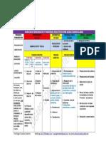 Procesos Didácticos de Las Apreas Curriculares