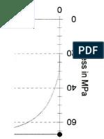 1050A Stress Curve