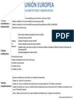 TratadosConstitutivosyModificativos.pdf