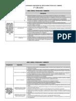 Matriz Competencias Capacidades e Indicadores Del Area de Ciencia Tecnología y Ambiente 2016