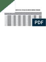 Tabla de Pesos en Kilogramos de Placa de Acero - Medidas Standard