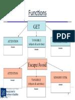 3  functions of behavior