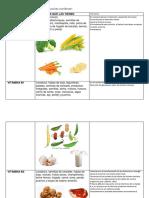Vitaminas y Alimentos Que Las Contienen