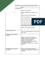 UP Consti Law 2 MCQ coverage.docx