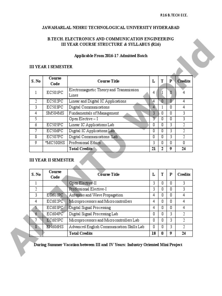 JNTUH B tech 3 Year ECE R16 Syllabus   Transmission Line   Modulation