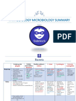 SideKick Pathobiology Microbiology Summary