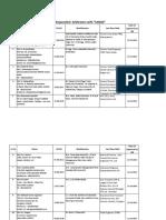 List of Empanelled Arbitrator
