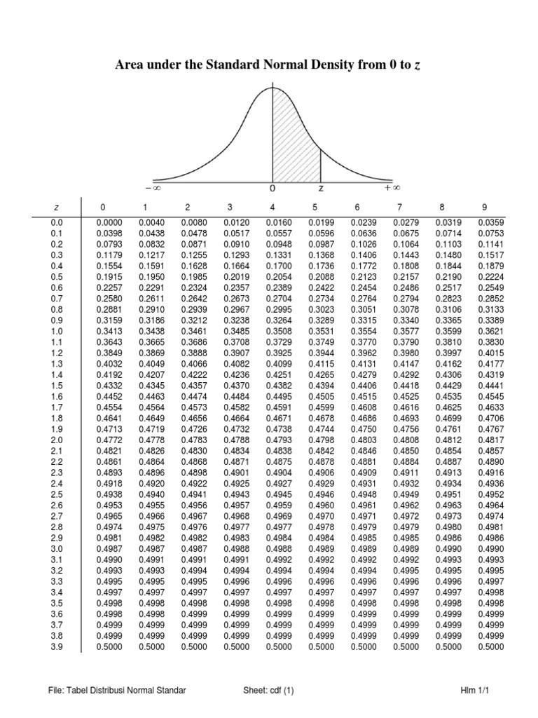 96968_Tabel-Distribusi-Normal-Standar-v1.pdf