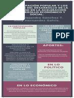 1. La Participación Popular en La Aceleración de Desarrollo Económico y Social.