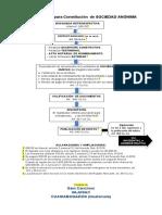 CONSTITUCIÓN, SOCIEDAD MERCANTIL.pdf