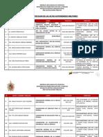 Lista Protocolar Del Mppd 30abril2018