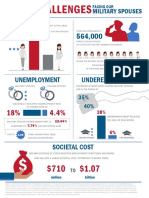 BSF Final Milspouse Unemployment Infographic