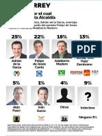 17-05-18 MONTERREY Candidato por el cual votaría para la Alcaldía