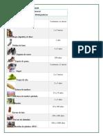 Degradacion de Metales y Plasticos