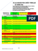 Carrier Transicold Reefer Codes manual