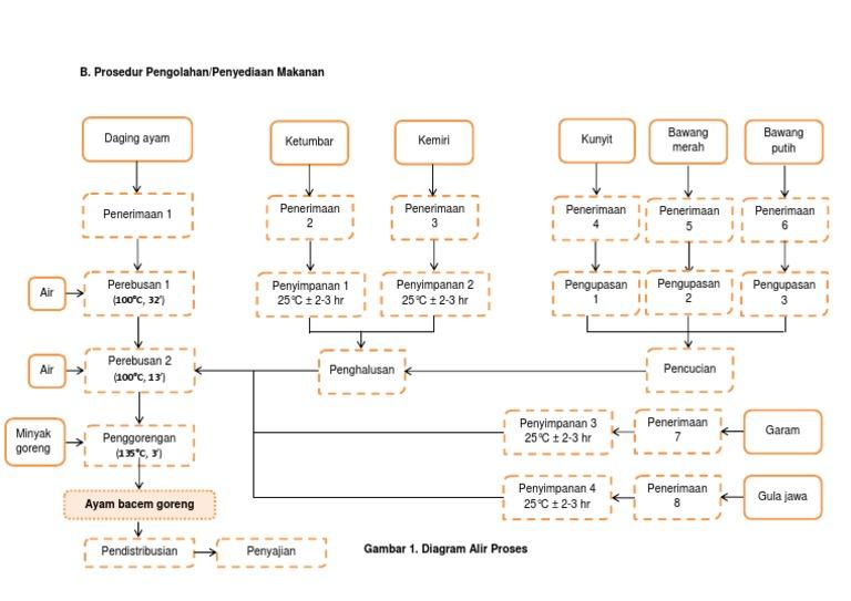 Diagram alir proses ccuart Choice Image