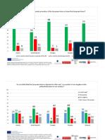 Grafy s výsledkami štúdie o euroskepticizme v strednej Európe