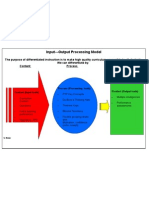 Input Output Processing Model