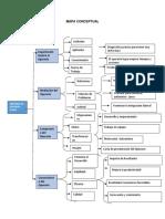 Mapa Conceptual y Cuadro Sinoptico (1) (1)