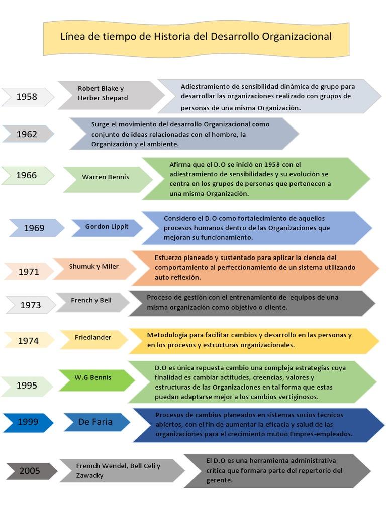 Linea de Tiempo Historia Del D.O   Desarrollo organizacional   Cambio