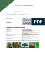 A vegetação natural da Península Ibérica.docx