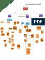 OBF Mapa Mental