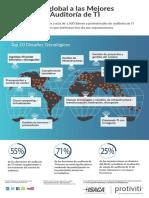 Mirada Global de Las Auditorias de TI