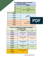 Niveles y Dimensiones de Competencia Parental Padres e Hijos