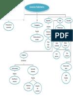 Mapa Conceptual Anuncios Publicitarios MCAP