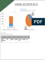 Costo General Del Proyecto