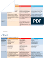 APICS Certification and Endorsement Comparison Chart 7-6-15