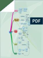 Modelo Integral de Productividad.eddx